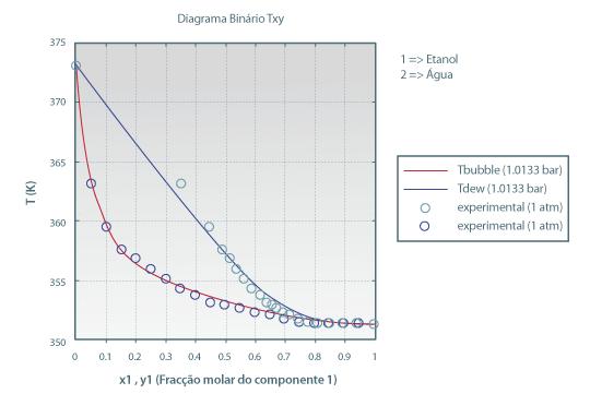 diagrama equilibrio liquido vapor etanol agua